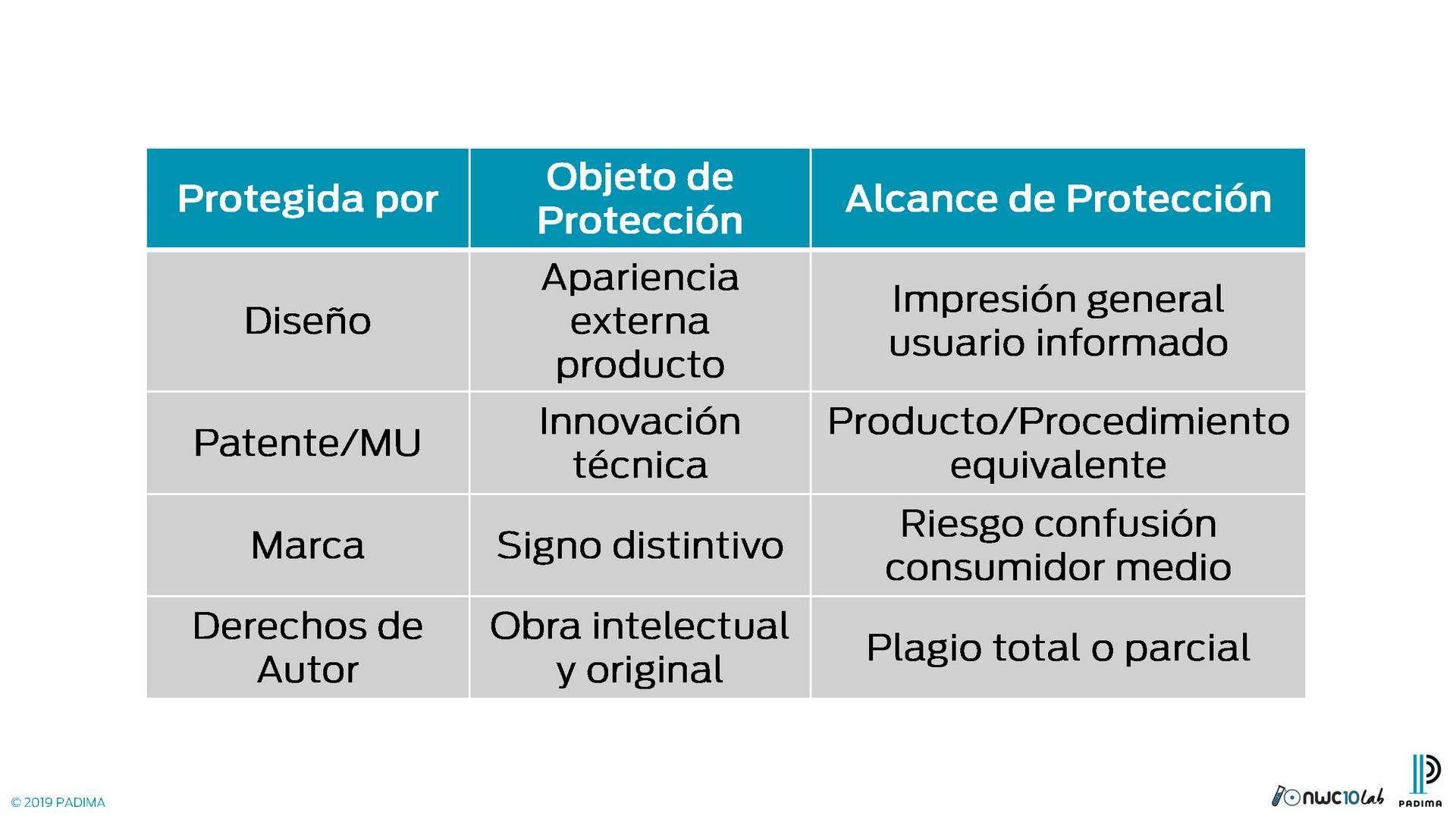 Diferencias entre Diseños, Patentes, Marca y Derechos de Autor.