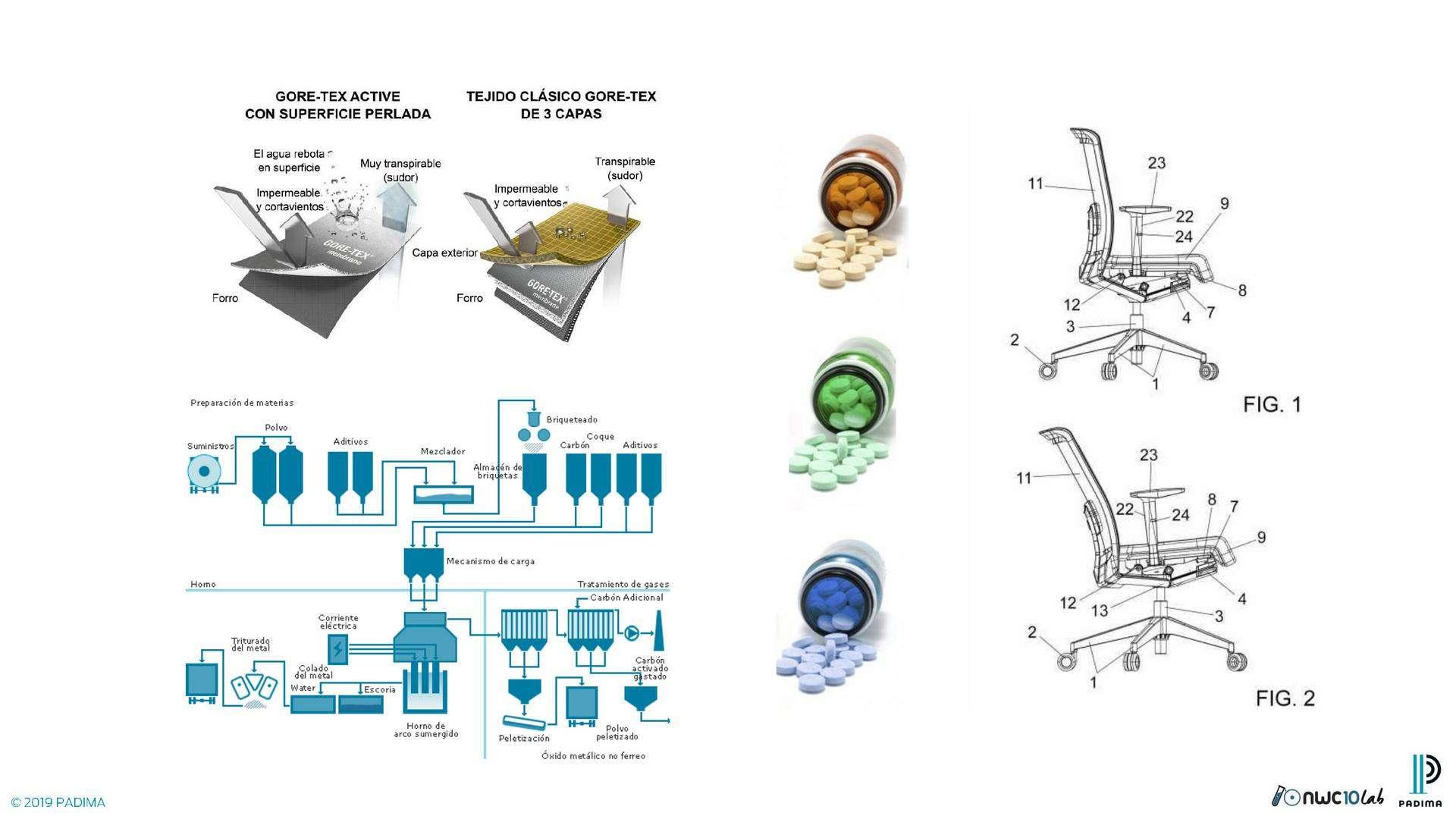 Mecanismos de una silla y su respaldo, medicamentos o formulaciones químicas e incluso tejidos.