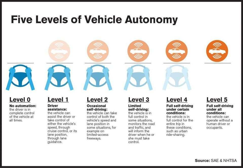 5 niveles del coche autónomo