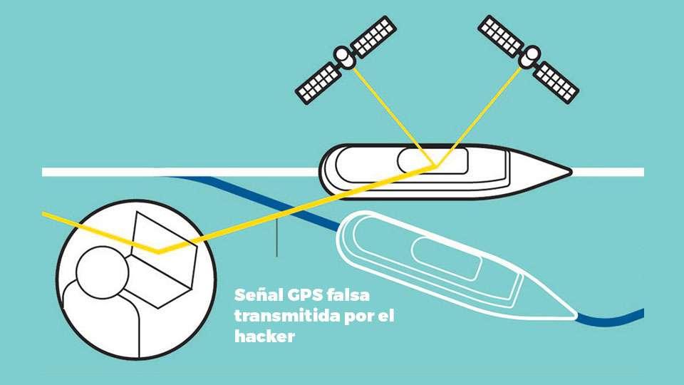 Cómo un hacker falsifica las señales de GPS