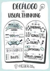 Decálogo del Visual Thinking