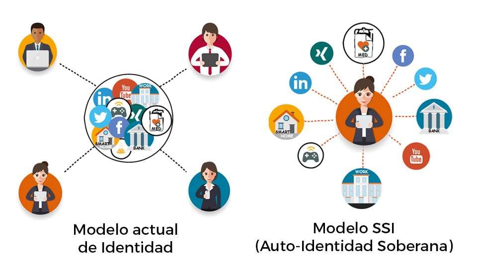 El modelo tradicional versus al modelo de identidad soberana