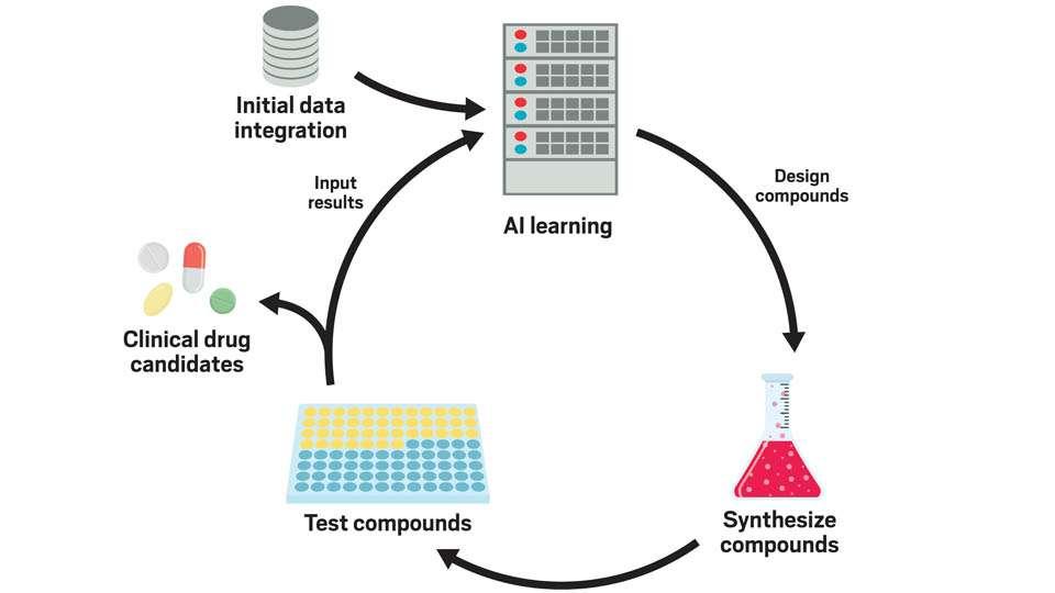 Ciclo de desarrollo de un fármaco con inteligencia artificial