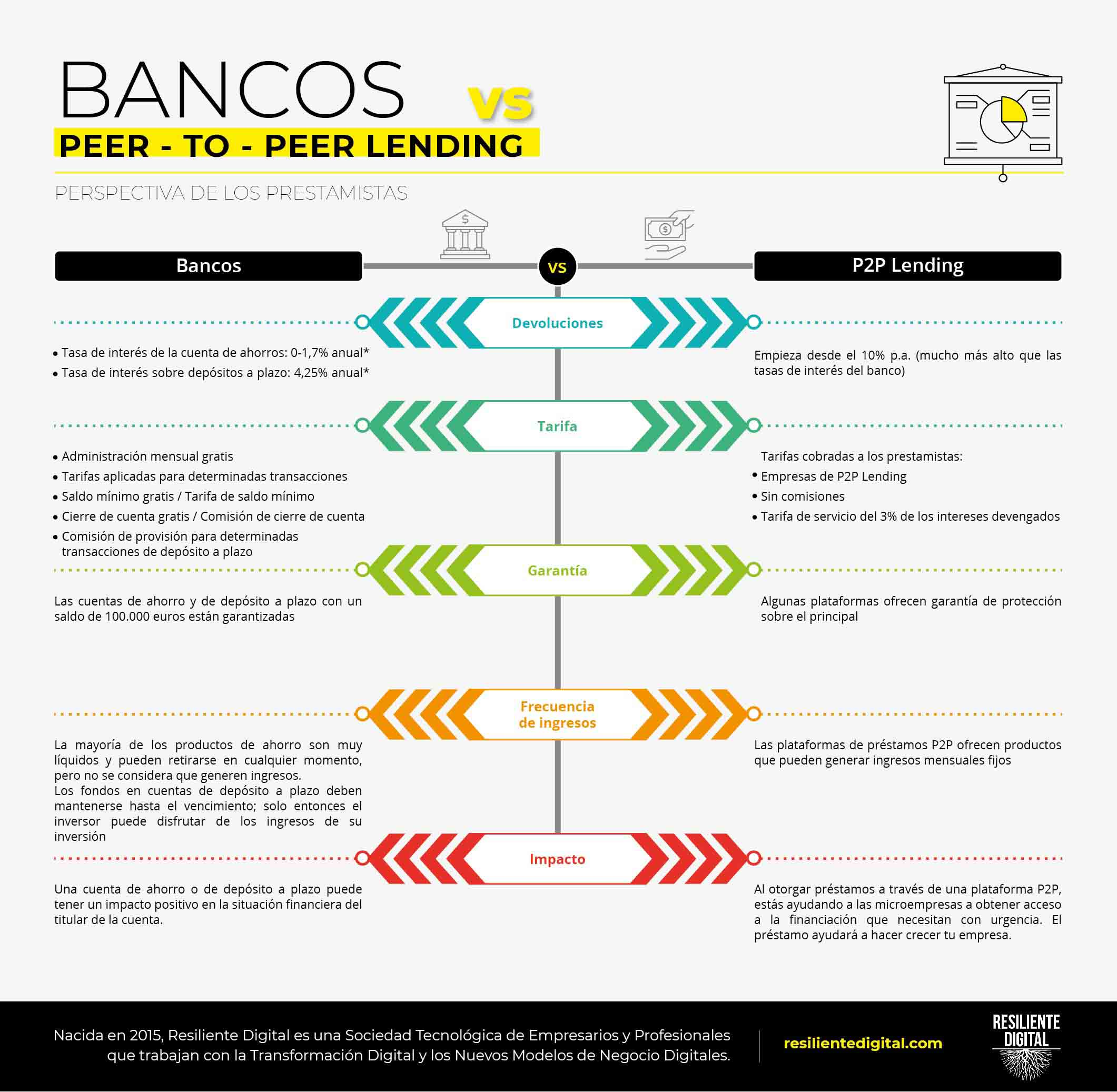 Bancos vs Peer to Peer