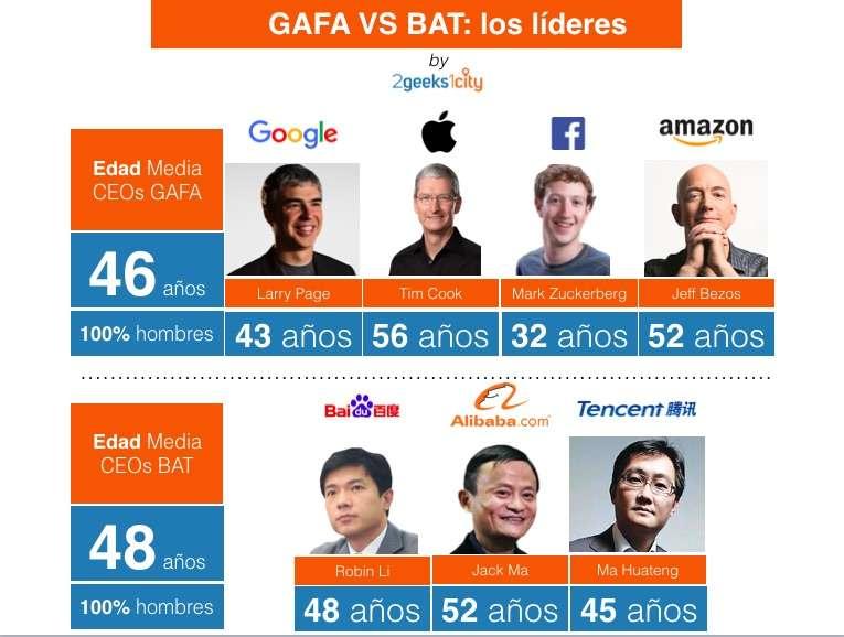 Gafa_VS_BAT_Leadership