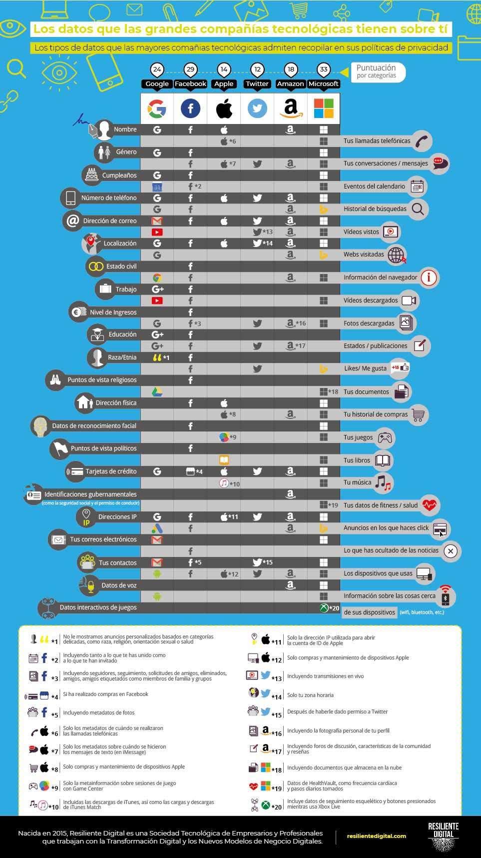 Los datos que las grandes compañías tecnológicas tienen sobre ti