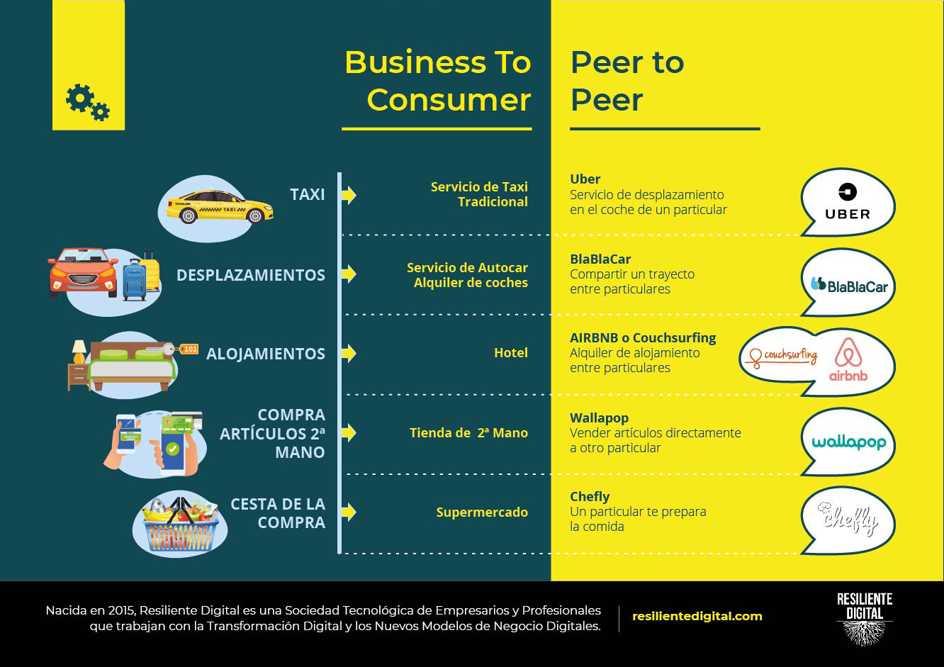 Business To Consumer vs Peer to Peer