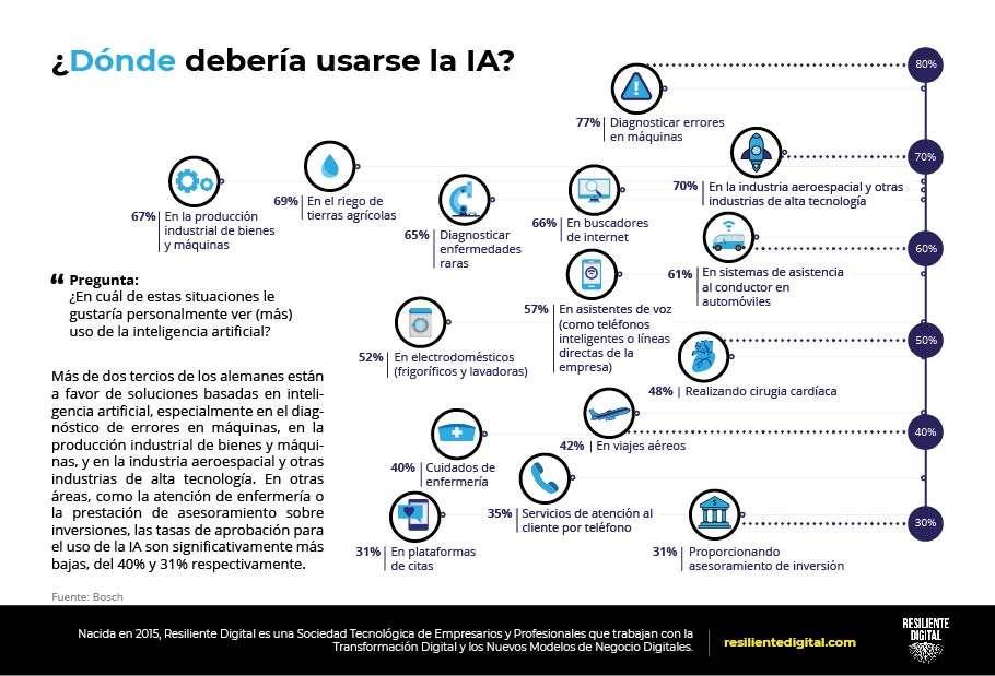 Dónde debería usarse la IA