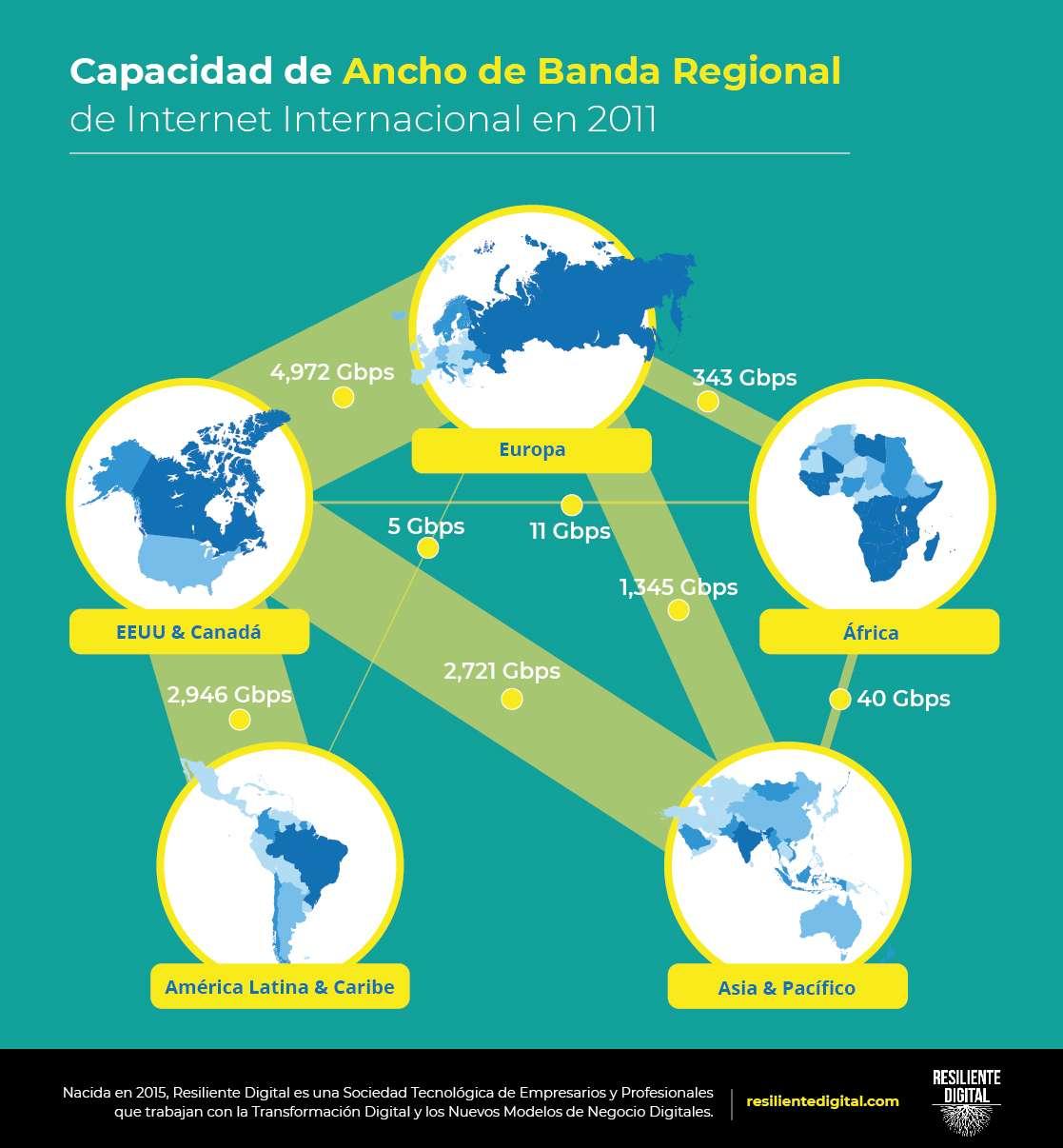 Capacidad de ancho de banda regional de Internet internacional en 2011
