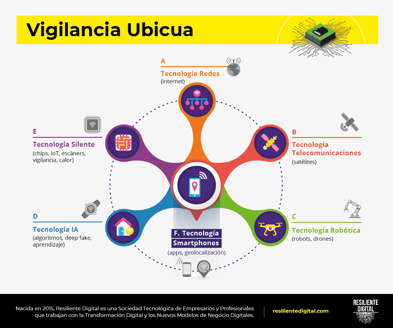 Vigilancia Ubicua