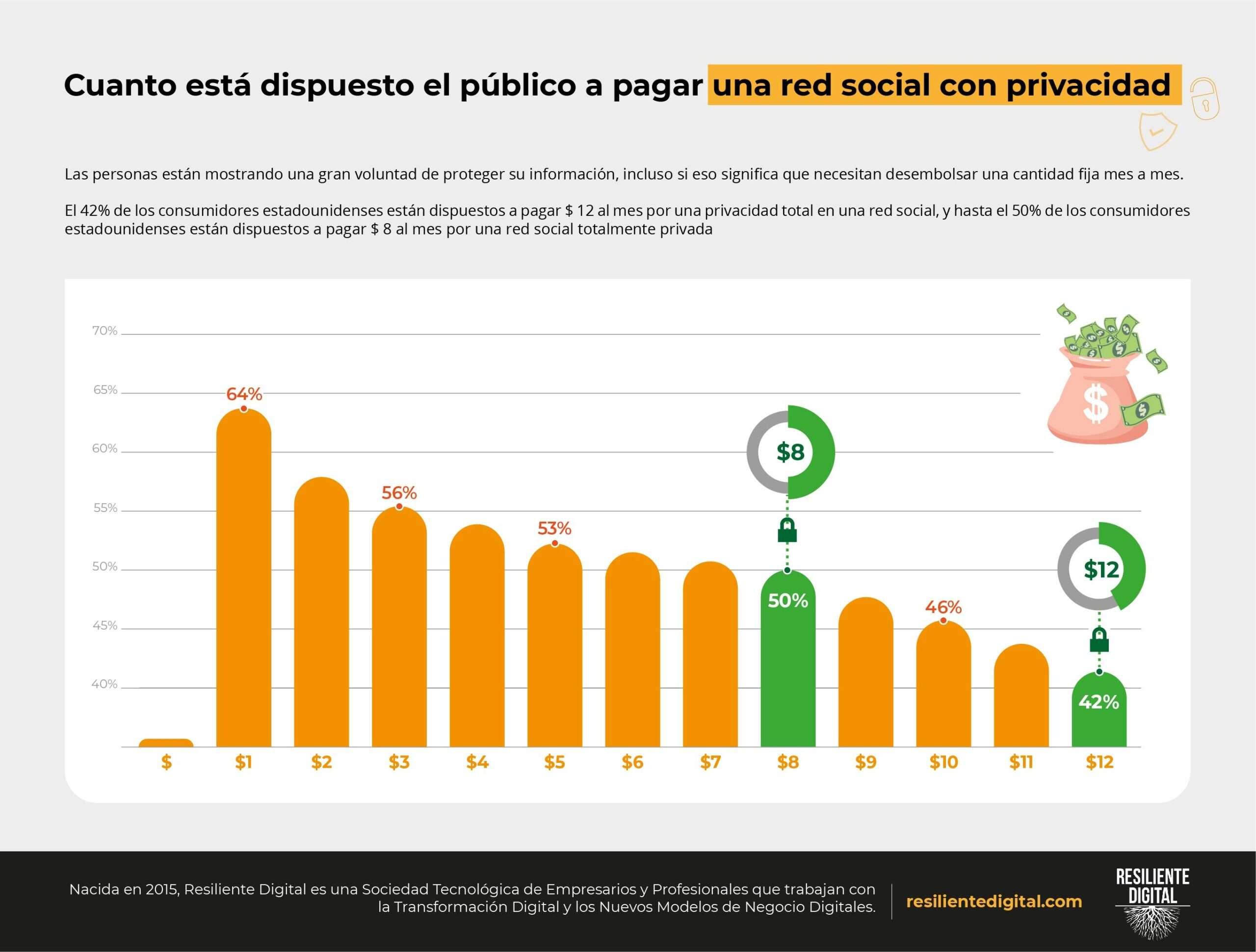Cuanto está dispuesto el público a pagar una red social con privacidad