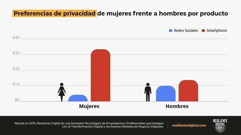 Preferencias de privacidad de mujeres frente a hombres por producto