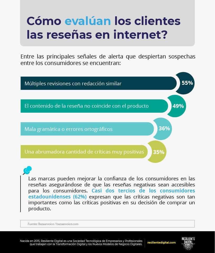 Cómo evalúan los clientes las reseñas en internet