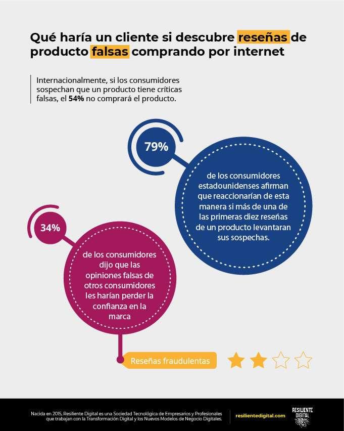 Qué haría un cliente si descubre reseñas de producto falsas comprando por internet